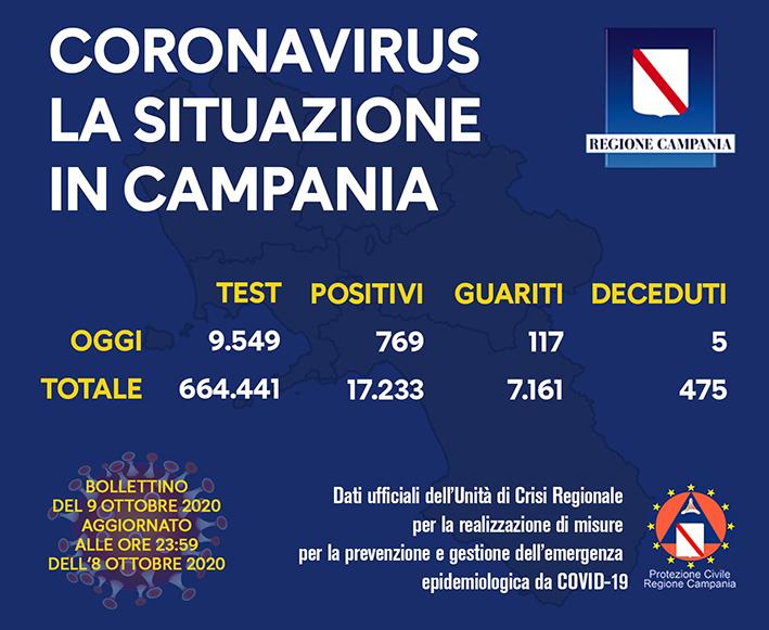 coronavirus-aggiornamento-campania-09-ottobre