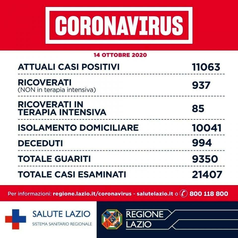 Coronavirus Roma_ notizie, dati contagi e aggiornamenti oggi 14 ottobre 2020