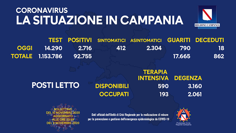 coronavirus-aggiornamento-campania-10-novembre