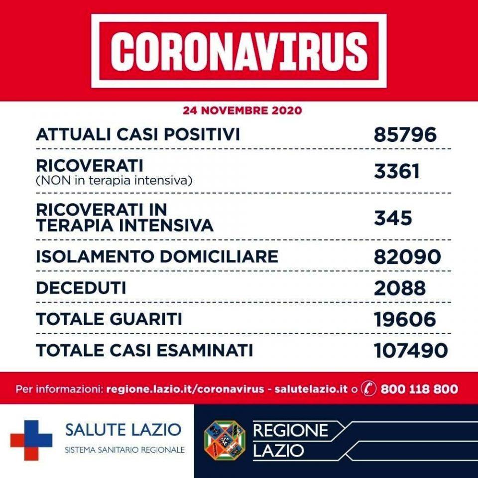 Coronavirus Roma_ notizie, dati contagi e aggiornamenti oggi 24 novembre 2020