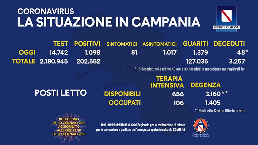 coronavirus-aggiornamento-campania-13-gennaio