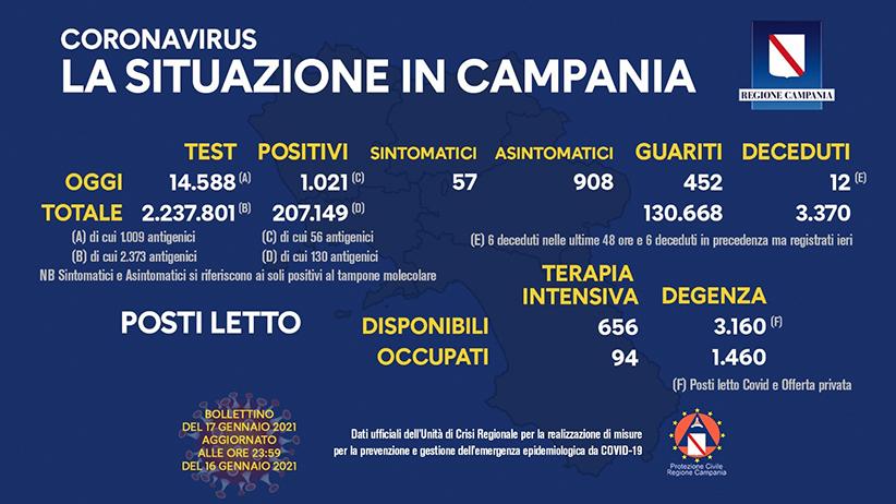 coronavirus-aggiornamento-campania-17-gennaio