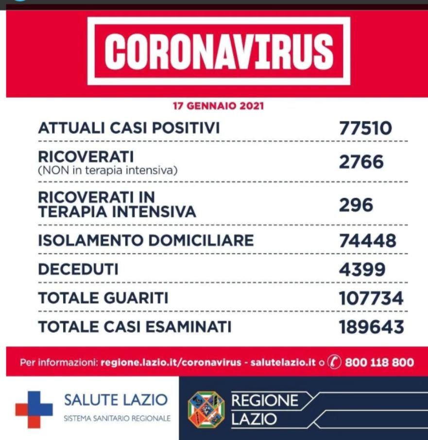 Coronavirus Roma_ notizie, dati contagi e aggiornamenti oggi 17 gennaio 2021