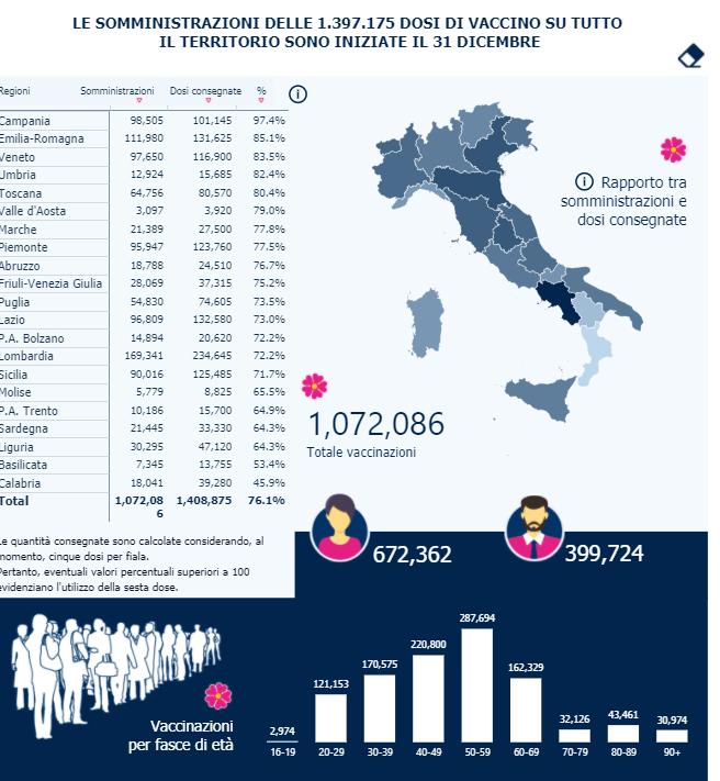 vaccinazioni covid italia 16 gennaio 2021