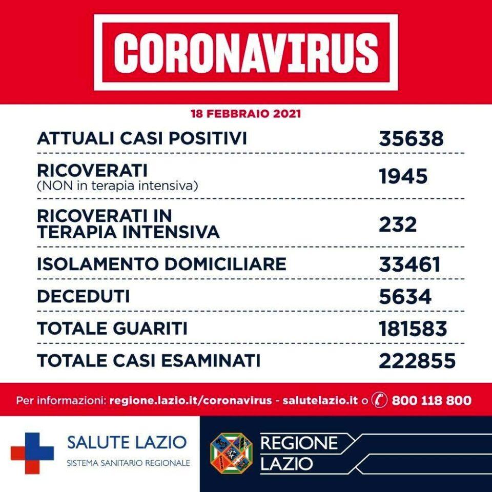 Coronavirus Roma_ notizie, dati contagi e aggiornamenti oggi 18 febbraio 2021