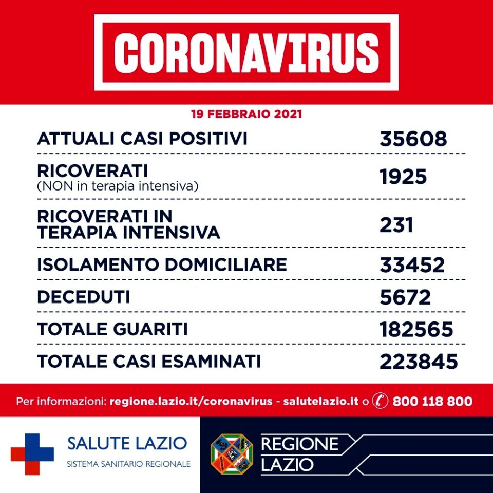 Coronavirus Roma_ notizie, dati contagi e aggiornamenti oggi 19 febbraio 2021